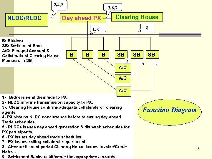 2, 4, 5 NLDC/RLDC 3, 6, 7 Clearing House Day ahead PX 8 1,