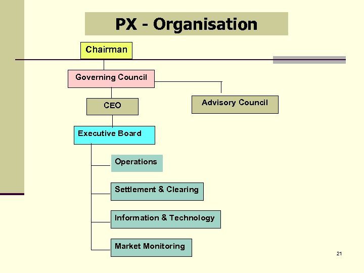 PX - Organisation Chairman Governing Council CEO Advisory Council Executive Board Operations Settlement &