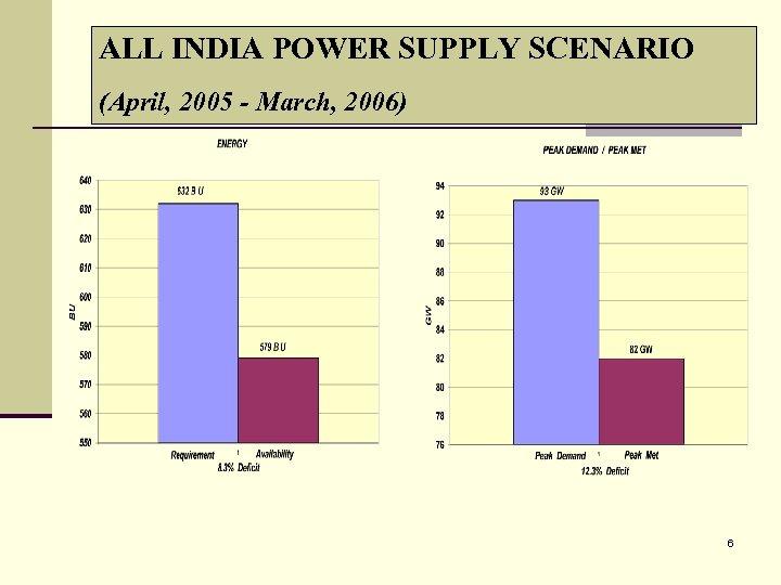 ALL INDIA POWER SUPPLY SCENARIO (April, 2005 - March, 2006) 6