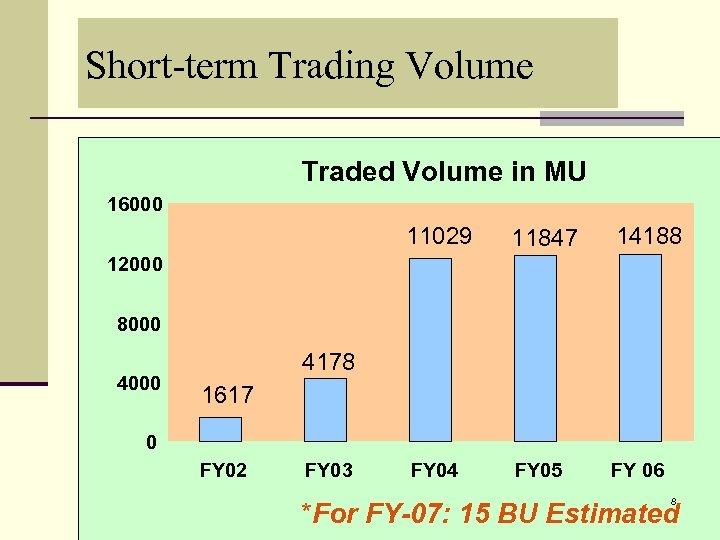 Short-term Trading Volume Traded Volume in MU 16000 11029 11847 14188 FY 04 FY