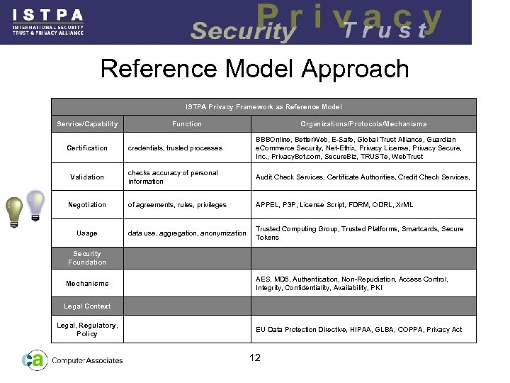 Reference Model Approach ISTPA Privacy Framework as Reference Model Service/Capability Certification Validation Negotiation Usage