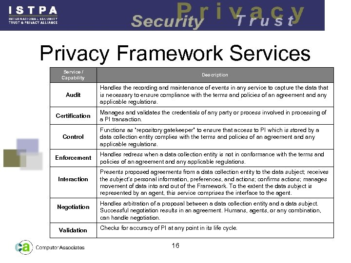 Privacy Framework Services Service / Capability Description Audit Handles the recording and maintenance of