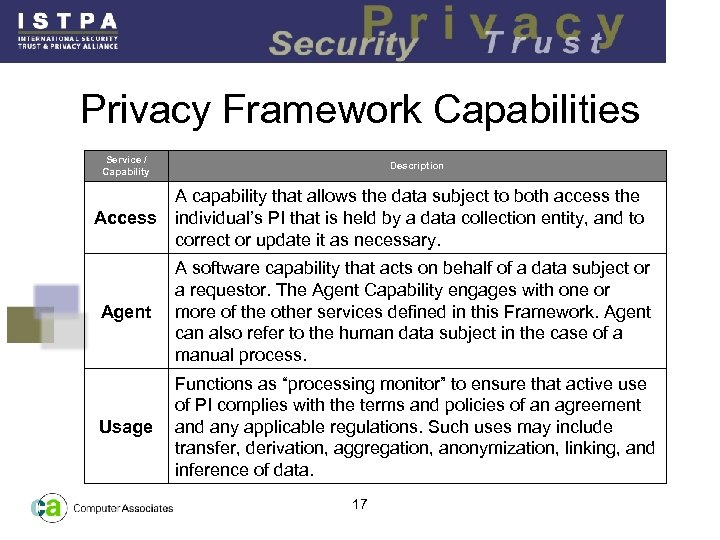 Privacy Framework Capabilities Service / Capability Description A capability that allows the data subject