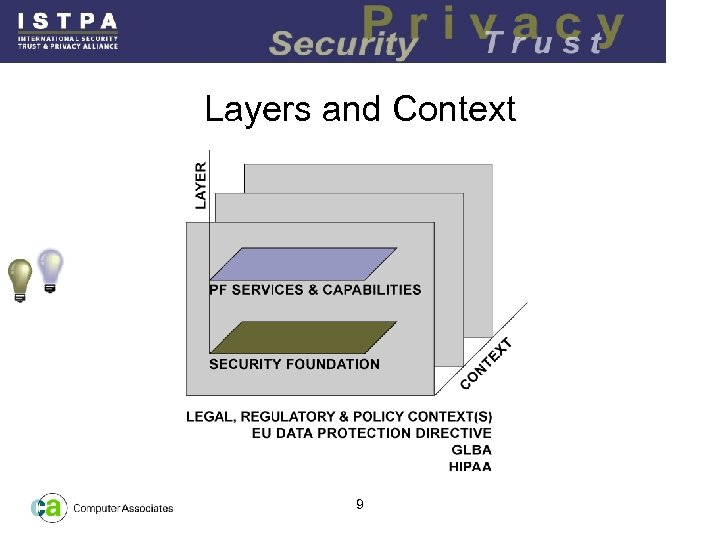 Layers and Context 9