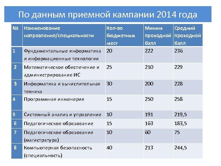 По данным приемной кампании 2014 года № Кол-во бюджетных мест Фундаментальные информатика 20 и
