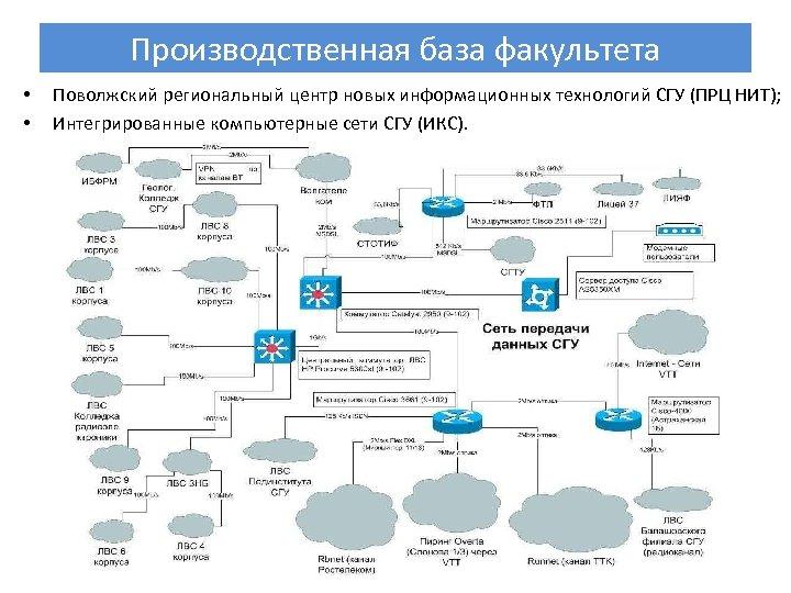 Производственная база факультета • • Поволжский региональный центр новых информационных технологий СГУ (ПРЦ НИТ);