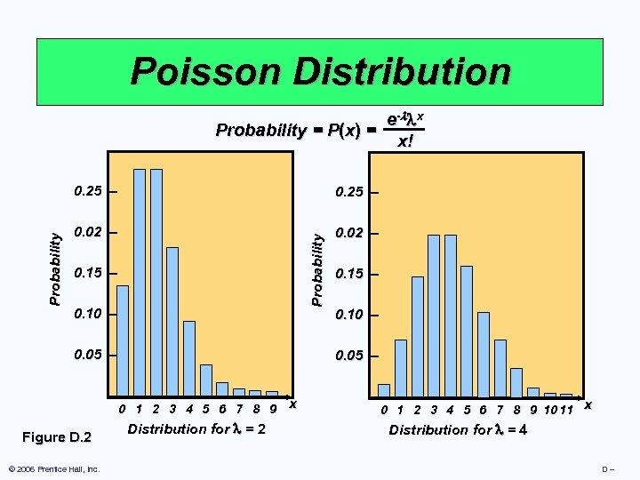 Poisson Distribution e- x Probability = P(x) = x! 0. 25 – 0. 02