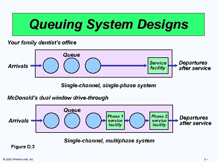 Queuing System Designs Your family dentist's office Queue Service facility Arrivals Departures after service