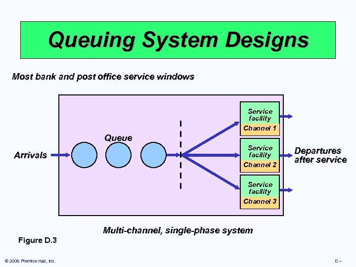 Queuing System Designs Most bank and post office service windows Service facility Channel 1