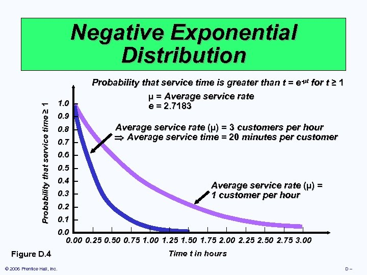 Probability that service time ≥ 1 Negative Exponential Distribution 1. 0 – 0. 9