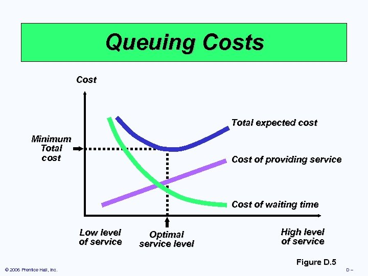 Queuing Costs Cost Total expected cost Minimum Total cost Cost of providing service Cost