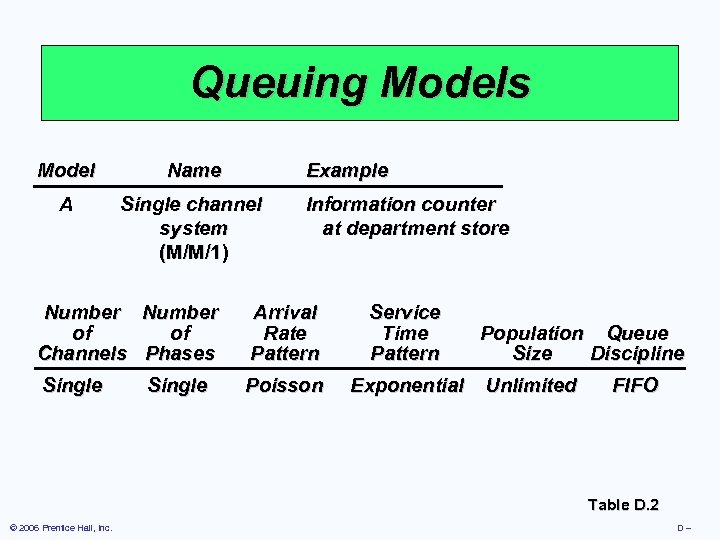 Queuing Models Model Name Example A Single channel system (M/M/1) Information counter at department