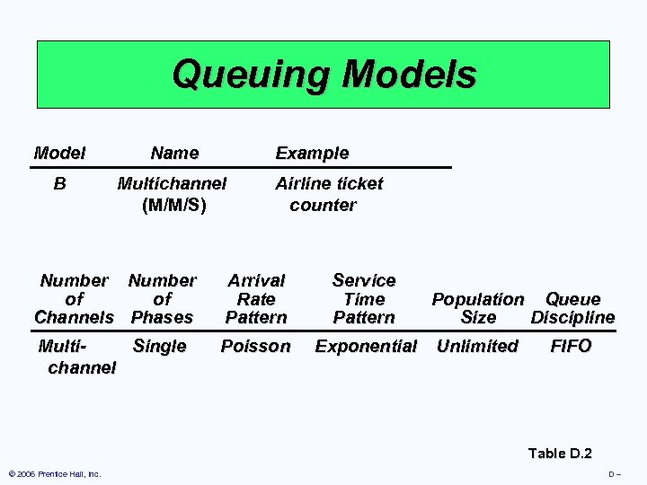 Queuing Models Model Name Example B Multichannel (M/M/S) Airline ticket counter Number of of
