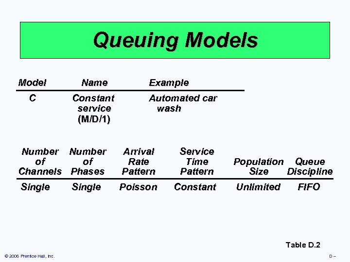Queuing Models Model Name C Constant service (M/D/1) Example Automated car wash Number of