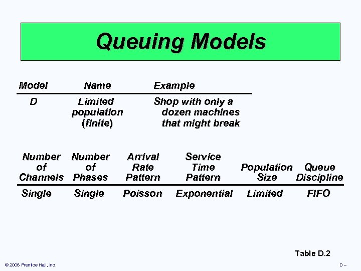 Queuing Models Model Name Example D Limited population (finite) Shop with only a dozen