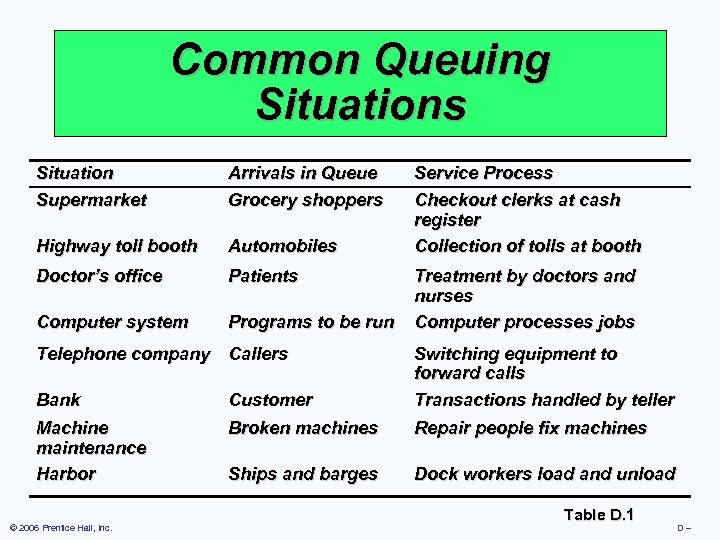 Common Queuing Situations Situation Supermarket Arrivals in Queue Grocery shoppers Highway toll booth Automobiles