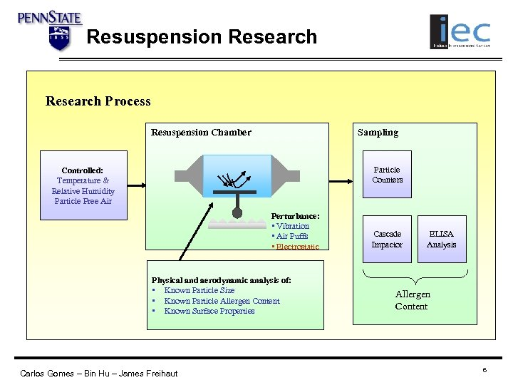 Resuspension Research Process Resuspension Chamber Sampling Particle Counters Controlled: Temperature & Relative Humidity Particle