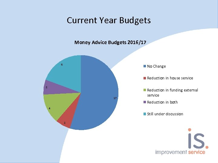 Current Year Budgets Money Advice Budgets 2016/17 6 No Change Reduction in house service