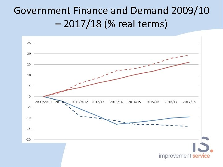 Government Finance and Demand 2009/10 – 2017/18 (% real terms)