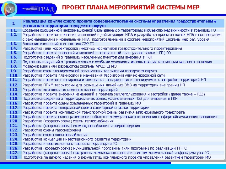 институт территориального планирования I. I. 1. I. 2. I. 3. I. 4. I. 5.