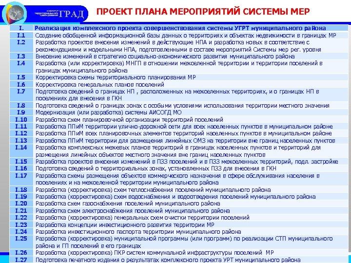 институт территориального планирования I. I. 1 I. 2 I. 3 I. 4 I. 5