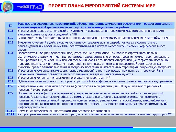 институт территориального планирования II. 1 II. 2 II. 3 II. 4 II. 5 II.