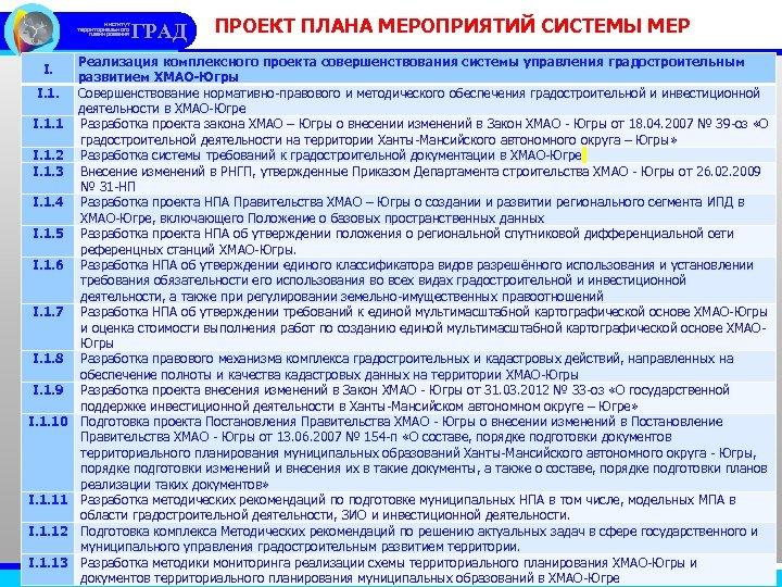 институт территориального планирования I. I. 1. 1 I. 1. 2 I. 1. 3 I.