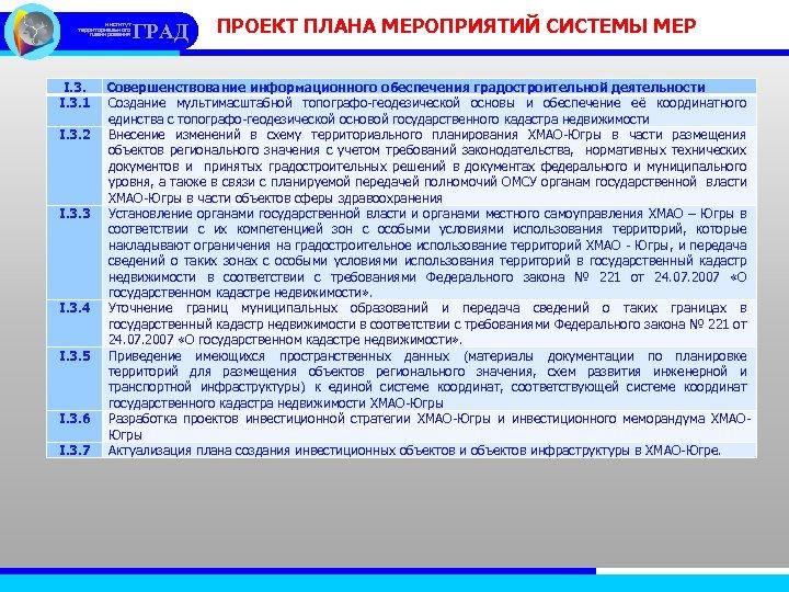 институт территориального планирования I. 3. 1 I. 3. 2 I. 3. 3 I. 3.