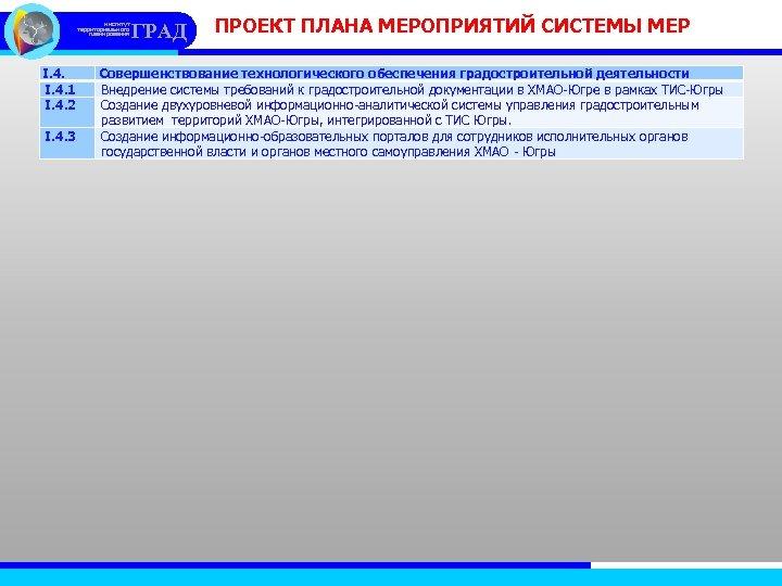 институт территориального планирования I. 4. 1 I. 4. 2 I. 4. 3 ГРАД ПРОЕКТ