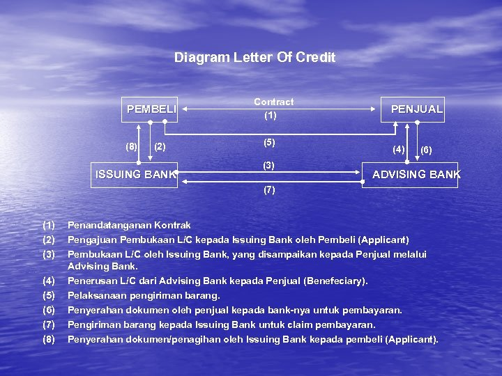 Diagram Letter Of Credit PEMBELI (8) (2) ISSUING BANK Contract (1) (5) (3) PENJUAL