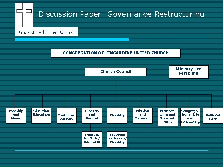 Discussion Paper: Governance Restructuring Kincardine United Church CONGREGATION OF KINCARDINE UNITED CHURCH Ministry and
