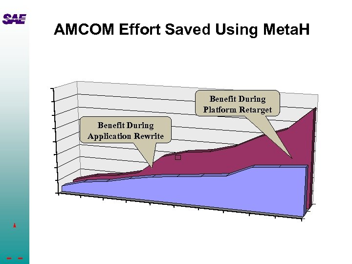 AMCOM Effort Saved Using Meta. H Benefit During Platform Retarget Benefit During Application Rewrite