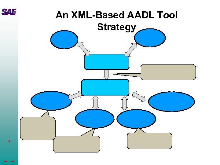 An XML-Based AADL Tool Strategy