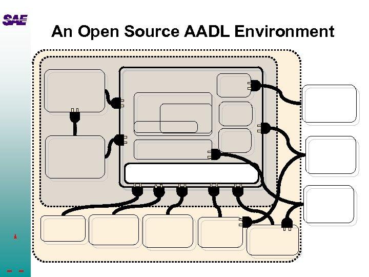 An Open Source AADL Environment