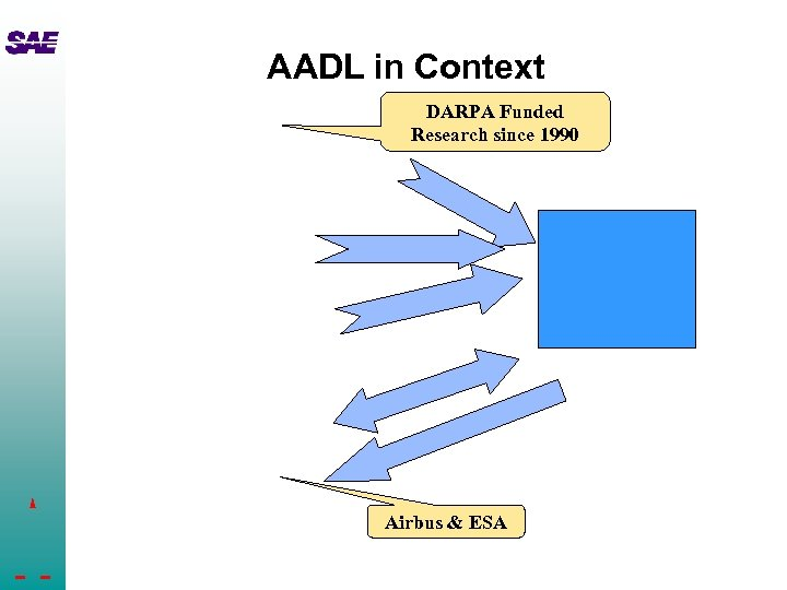 AADL in Context DARPA Funded Research since 1990 Airbus & ESA