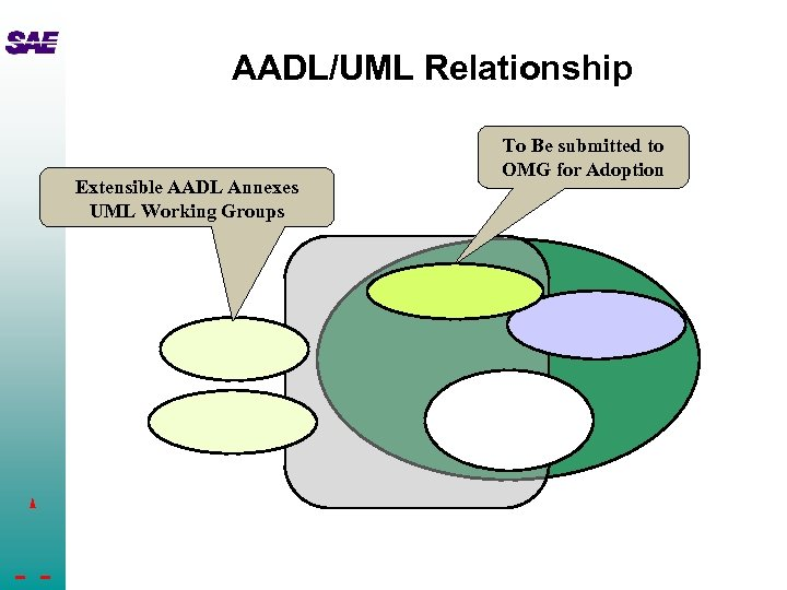 AADL/UML Relationship Extensible AADL Annexes UML Working Groups To Be submitted to OMG for
