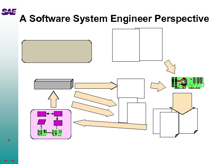 A Software System Engineer Perspective