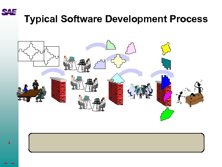 Typical Software Development Process