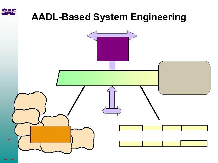 AADL-Based System Engineering