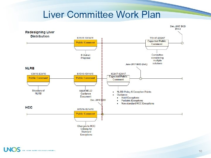 Liver Committee Work Plan 10