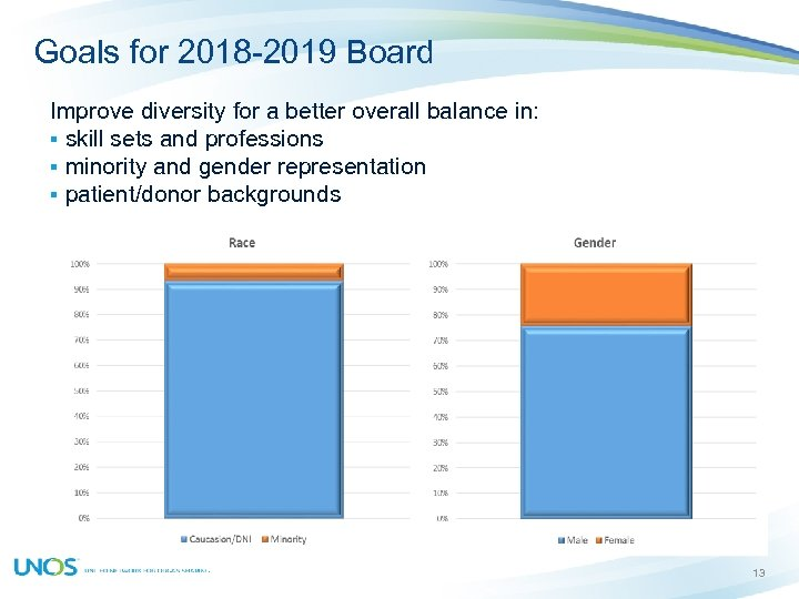 Goals for 2018 -2019 Board Improve diversity for a better overall balance in: §