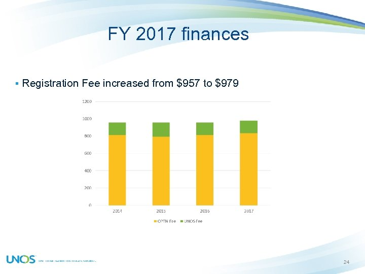 FY 2017 finances § Registration Fee increased from $957 to $979 24