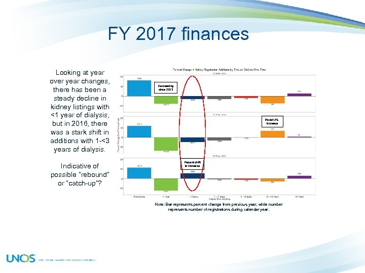 FY 2017 finances Looking at year over year changes, there has been a steady