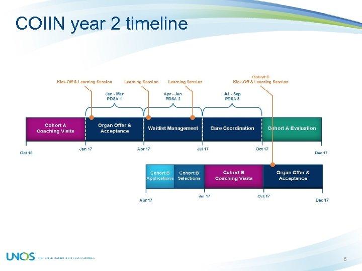 COIIN year 2 timeline 5