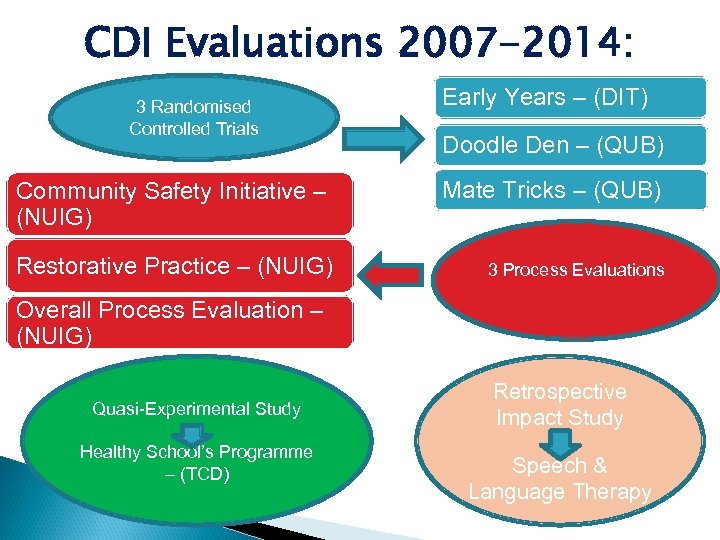 CDI Evaluations 2007 -2014: 3 Randomised Controlled Trials Community Safety Initiative – (NUIG) Restorative