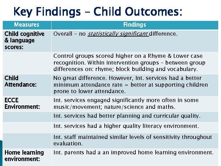 Key Findings – Child Outcomes: Measures Child cognitive & language scores: Findings Overall -