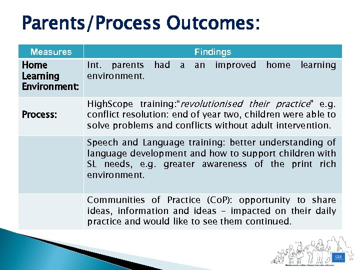 Parents/Process Outcomes: Measures Home Int. parents had Learning environment. Environment: Process: a Findings an