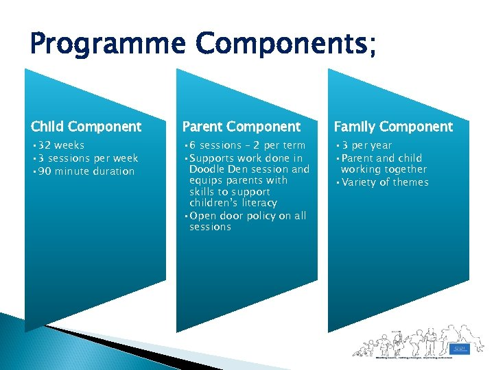 Programme Components; Child Component Parent Component Family Component • 32 weeks • 3 sessions
