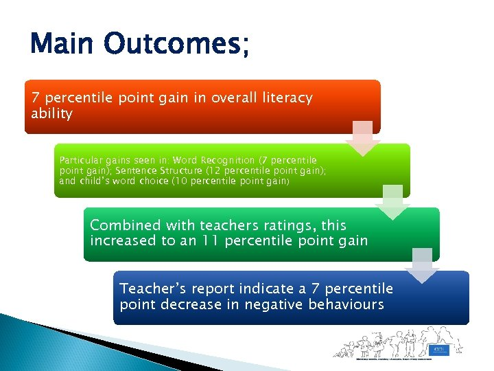 Main Outcomes; 7 percentile point gain in overall literacy ability Particular gains seen in: