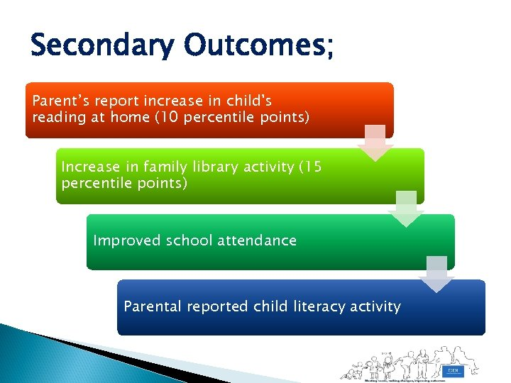 Secondary Outcomes; Parent's report increase in child's reading at home (10 percentile points) Increase